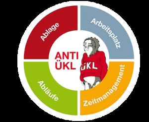 Ablage, Arbeitsplatz, Abläufe und Zeitmanagement mit dem Anti-ÜKL-System
