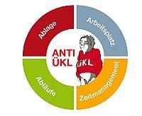 Ablage-, Arbeitsplatz-, Ablauf- und Zeitmanagementorganisation mit dem Anti-ÜKL-System